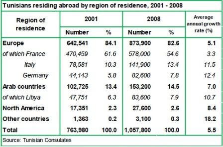Tunisiens résidant à l'étranger par régionsSource : CARIM - Migration Profile: Tunisia, 2010, p.1 (www.carim.org)