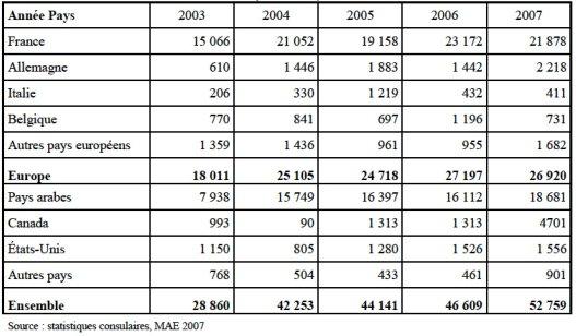 Cadres et coopérants tunisiens résidant à l'étranger par pays (2004-2007)Source : Abderazak Bel Hadj Zekri, Les compétences tunisiennes à l'étranger, Note d'analyse et de synthèse, CARIM, n.15, 2009 (www.carim.org)