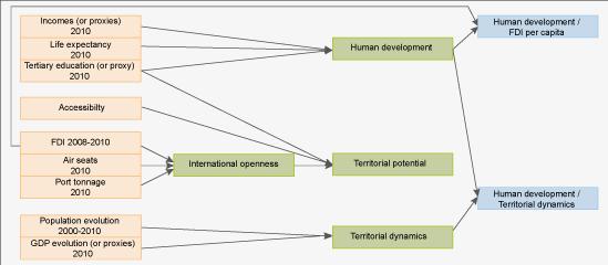 Figure 1. Data used for ITAN composite indicators
