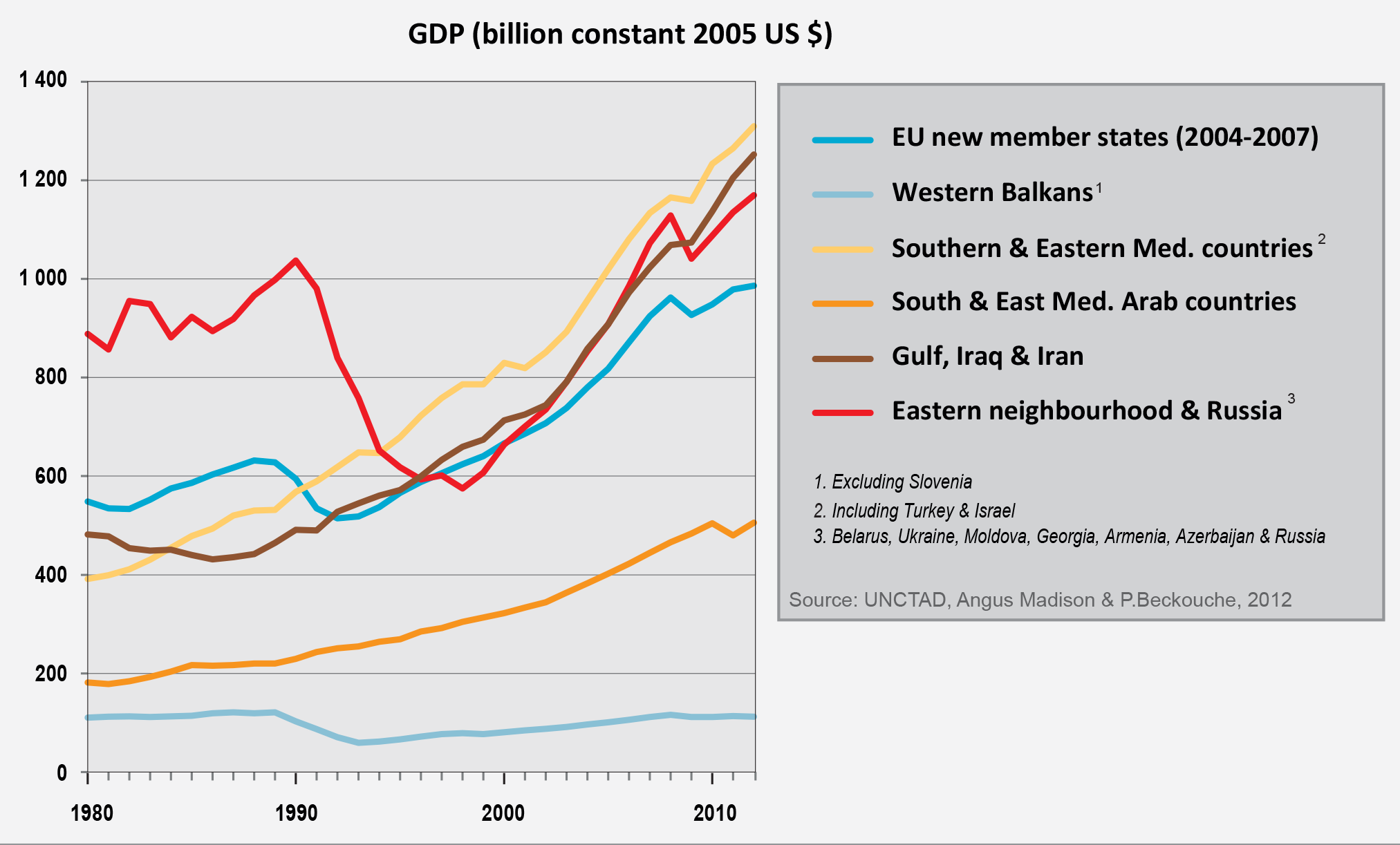 Figure 2. The Neighbourhoods, a new driver of economic growth for Europe