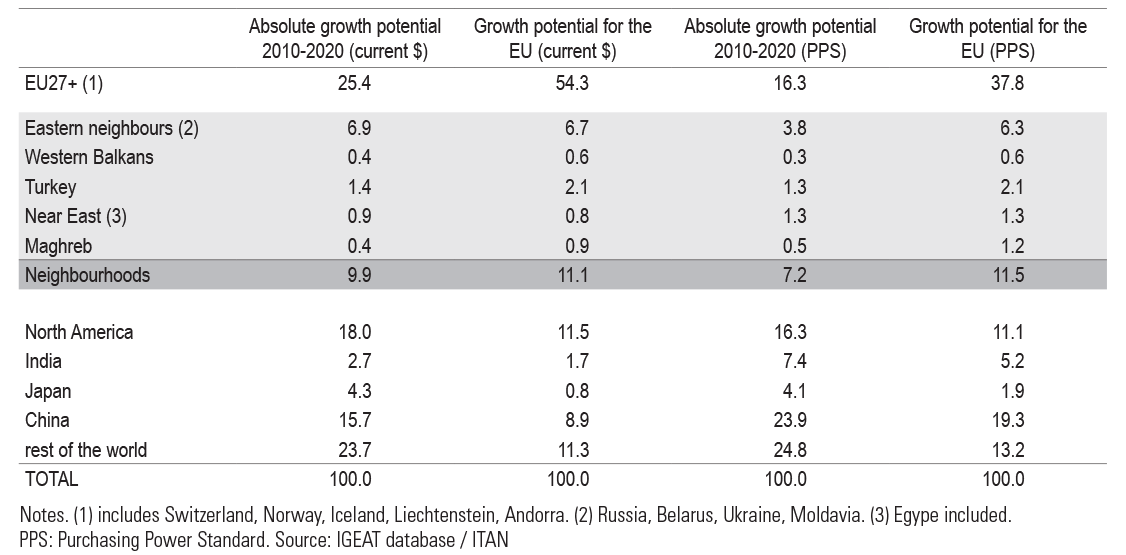 Table 1. Share (%) of the world main economic powers in the growth market potential for 2010-2020
