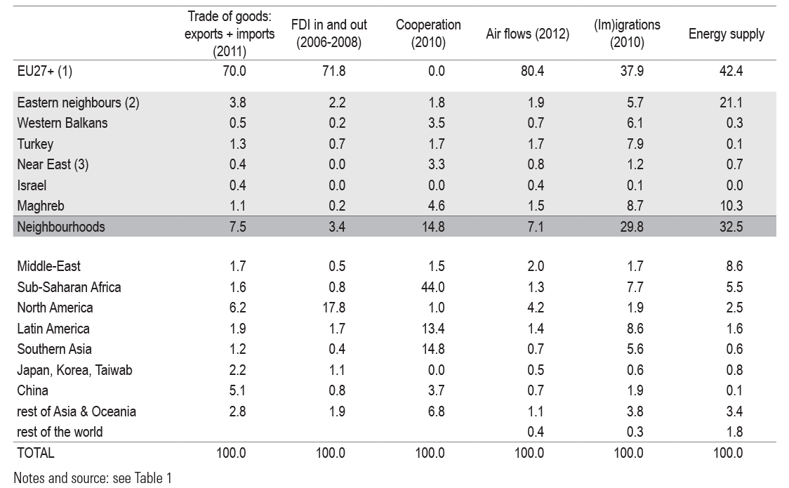 Table 2. Share (%) of Neighbourhoods and other parts of the world in EU relations and flows