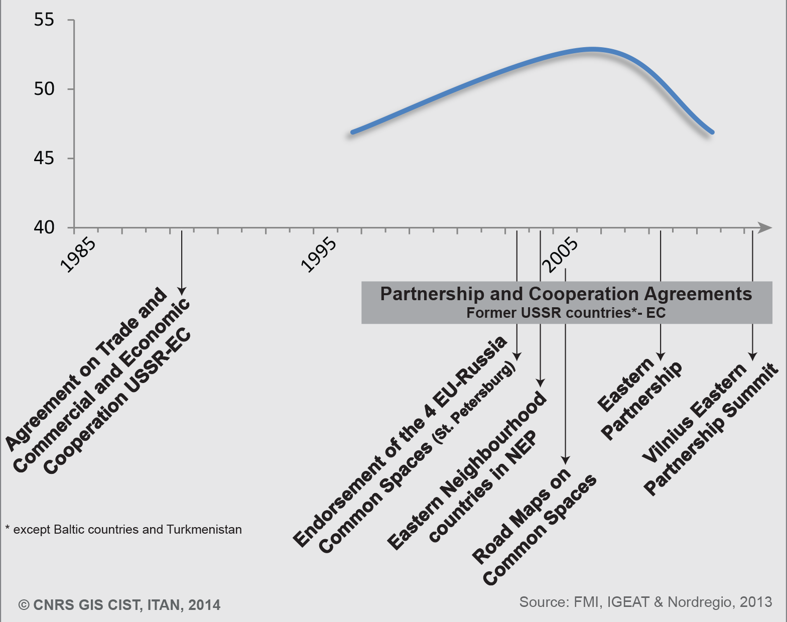 Figure 1. Cooperation (regionalism) vs. real regional integration