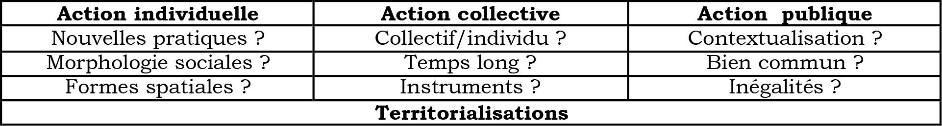 Lancement de l'axe Actions et territorialisatinos, 26 janvier 2015 - Synthèse des 9 interrogations soumises au débat