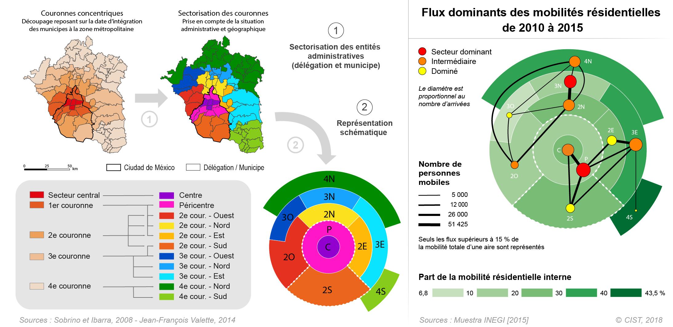 Figure 4. Simplification des unités spatiales pour une représentation synthétique comparable : l'exemple des mobilités résidentielles à Mexico