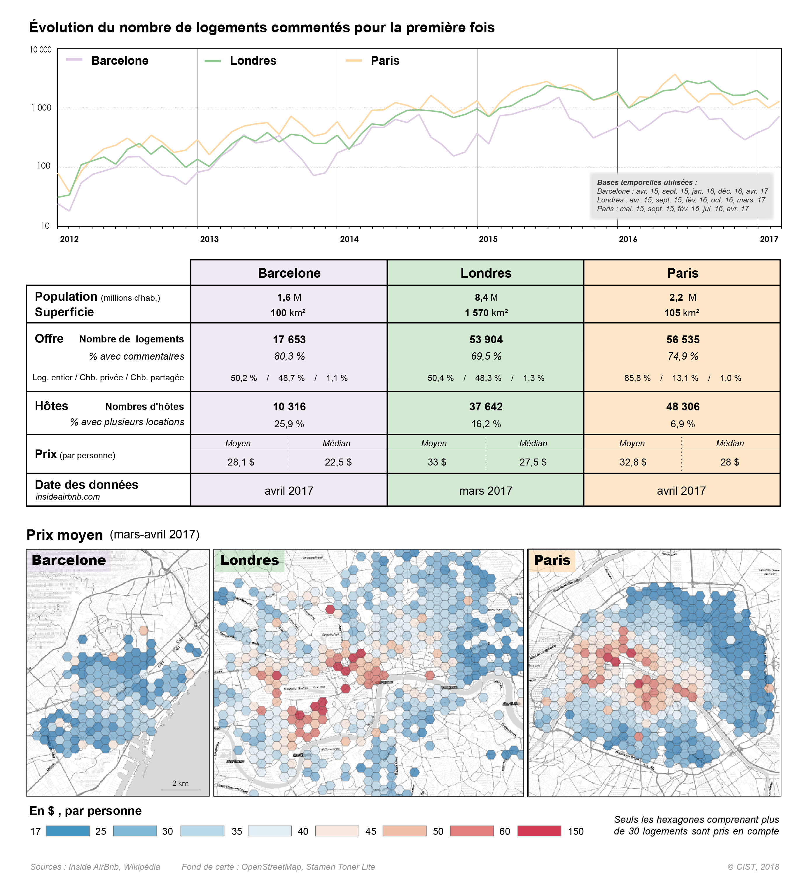 Figure 5. Les données issues du web et l'analyse intra-urbaine: l'exemple des locations Airbnb