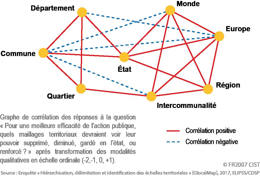 Dossier du CIST n° 7 - Figure 2. Associations et oppositions privilégiées entre niveaux territoriaux