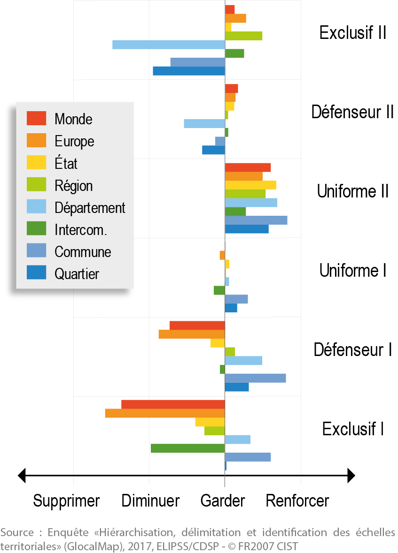 Dossier du CIST n° 7 - Figure 3. Six familles de positionnement face aux maillages territoriaux