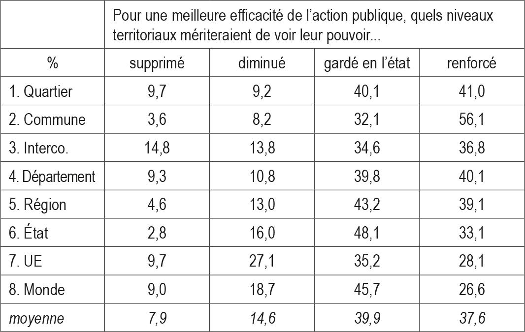 Dossier du CIST n° 7 - Tableau 1. Appréciations moyennes des maillages territoriaux en FranceSource: enquête « Hiérarchisation, délimitation et identification des échelles territoriales » (GlocalMap), 2017, ELIPSS/CDSP - © FR2007 CIST Méthode : calcul d'effectifs pondérés à l'aide de la procédure svytable du package R survey. Lecture : 4% des Français·es souhaitent supprimer les communes, 8% diminuer leur pouvoir, 32% le garder en l'état et 56% le renforcer.