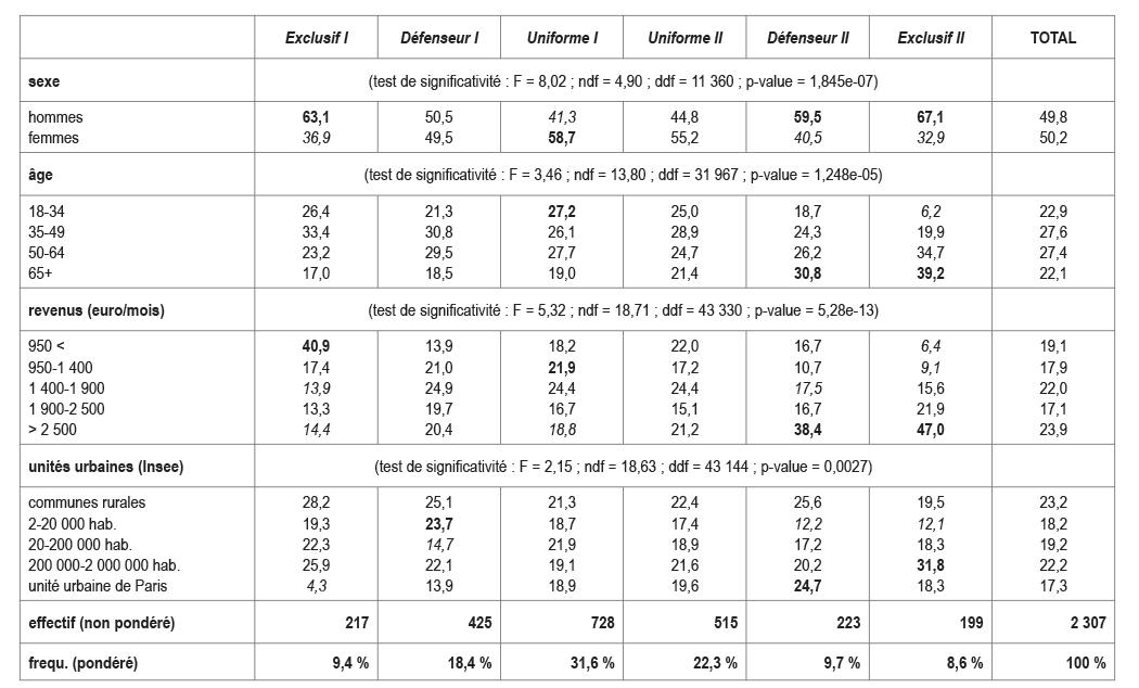 Dossier du CIST n° 7 - Tableau 2. Caractéristiques sociales, politiques et économiques des individus en fonction de leur type d'attitude face aux maillages territoriaux en France
